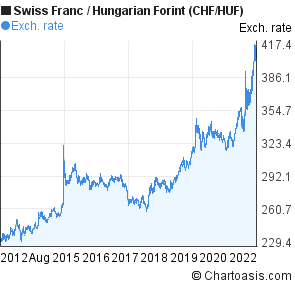 Swiss Franc to Hungarian Forint (CHF/HUF) 10 years forex chart