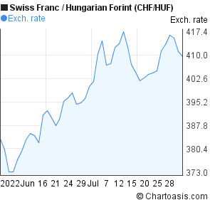 Swiss Franc to Hungarian Forint (CHF/HUF) 2 months forex chart