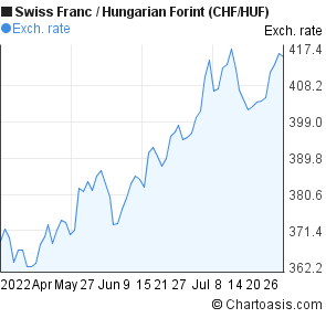 Swiss Franc to Hungarian Forint (CHF/HUF) 3 months forex chart