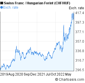 Swiss Franc to Hungarian Forint (CHF/HUF) 3 years forex chart