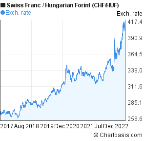 Swiss Franc to Hungarian Forint (CHF/HUF) 5 years forex chart