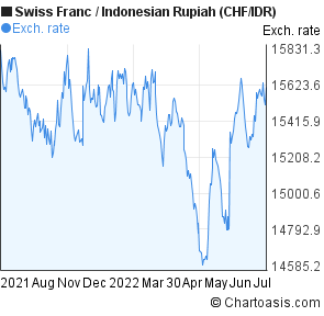 Swiss Franc to Indonesian Rupiah (CHF/IDR) 1 year forex chart