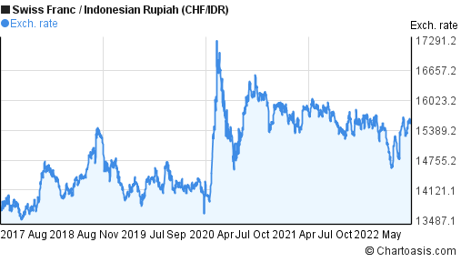 Swiss Franc to Indonesian Rupiah (CHF/IDR) 5 years forex chart