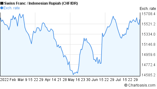 Swiss Franc to Indonesian Rupiah (CHF/IDR) 6 months forex chart