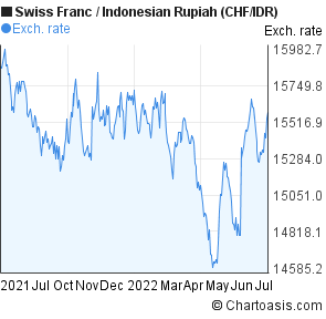 Swiss Franc to Indonesian Rupiah (CHF/IDR) forex chart