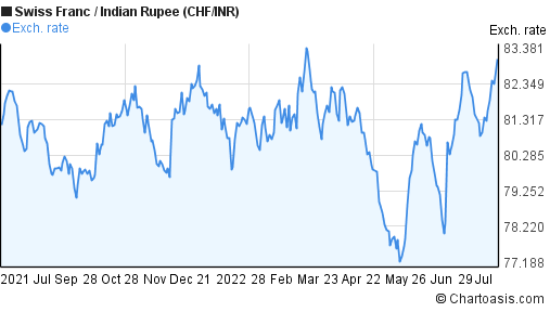 Swiss Franc to Indian Rupee (CHF/INR) 1 year forex chart