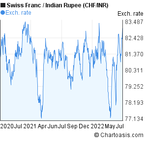 Swiss Franc to Indian Rupee (CHF/INR) 2 years forex chart