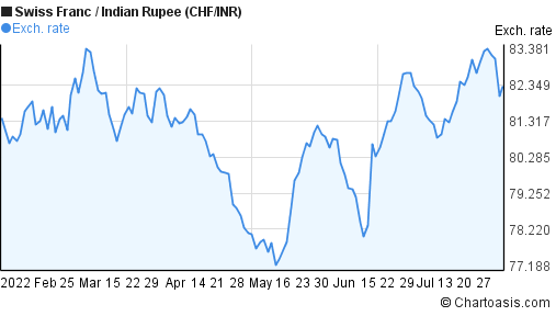 Swiss Franc to Indian Rupee (CHF/INR) 6 months forex chart