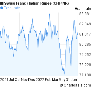Swiss Franc to Indian Rupee (CHF/INR) forex chart