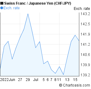 Swiss Franc to Japanese Yen (CHF/JPY) 1 month forex chart
