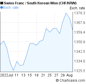 Swiss Franc to South Korean Won (CHF/KRW) 1 month forex chart