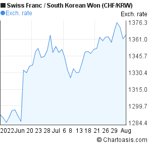 Swiss Franc to South Korean Won (CHF/KRW) 2 months forex chart