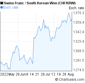 Swiss Franc to South Korean Won (CHF/KRW) 3 months forex chart