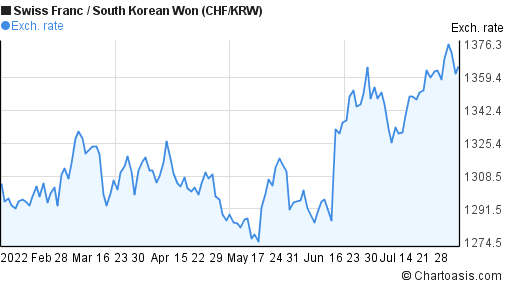Swiss Franc to South Korean Won (CHF/KRW) 6 months forex chart
