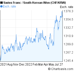 Swiss Franc to South Korean Won (CHF/KRW) forex chart