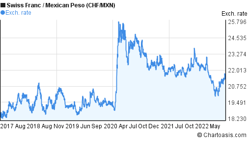 Swiss Franc to Mexican Peso (CHF/MXN) 5 years forex chart