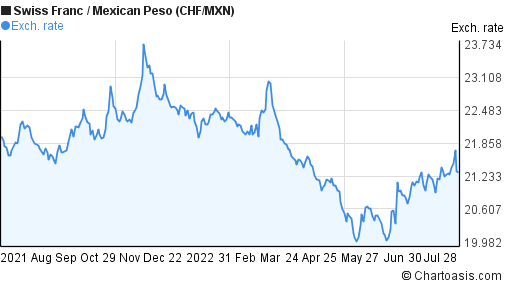 Swiss Franc to Mexican Peso (CHF/MXN) forex chart