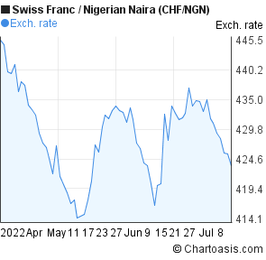 Swiss Franc to Nigerian Naira (CHF/NGN) 3 months forex chart