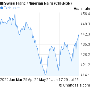 Swiss Franc to Nigerian Naira (CHF/NGN) 6 months forex chart