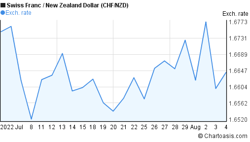 Swiss Franc to New Zealand Dollar (CHF/NZD) 1 month forex chart