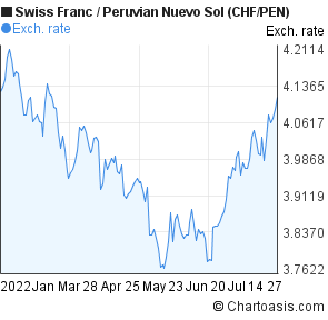 Swiss Franc to Peruvian Nuevo Sol (CHF/PEN) 6 months forex chart