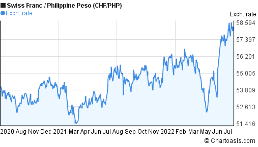 Swiss Franc to Philippine Peso (CHF/PHP) 2 years forex chart