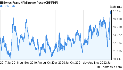 Swiss Franc to Philippine Peso (CHF/PHP) 5 years forex chart