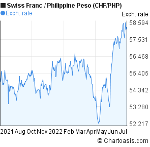 Swiss Franc to Philippine Peso (CHF/PHP) forex chart