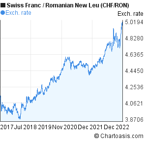 Swiss Franc to Romanian New Leu (CHF/RON) 5 years forex chart