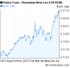 Swiss Franc to Romanian New Leu (CHF/RON) forex chart