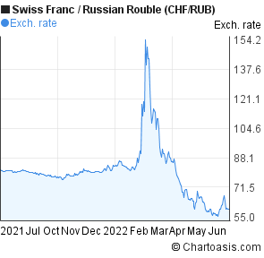 Swiss Franc to Russian Rouble (CHF/RUB) forex chart