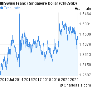 Swiss Franc To Singapore Dollar Chf Sgd 10 Years Forex Chart
