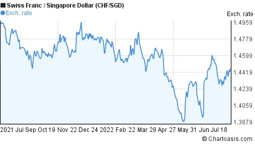 Swiss Franc to Singapore Dollar (CHF/SGD) forex chart
