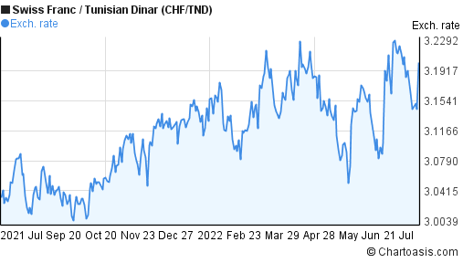 Swiss Franc to Tunisian Dinar (CHF/TND) forex chart