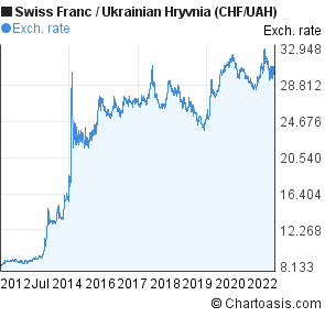 Swiss Franc to Ukrainian Hryvnia (CHF/UAH) 10 years forex chart