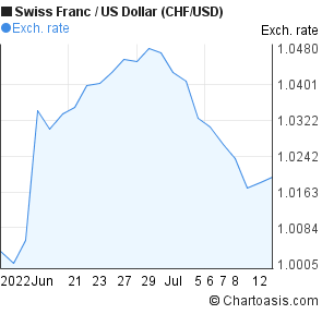 Swiss Franc to US Dollar (CHF/USD) 1 month forex chart