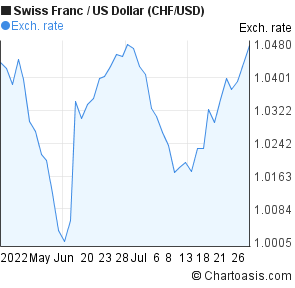 Swiss Franc to US Dollar (CHF/USD) 2 months forex chart
