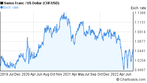 Swiss Franc to US Dollar (CHF/USD) 3 years forex chart