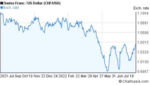Swiss Franc to US Dollar (CHF/USD) forex chart