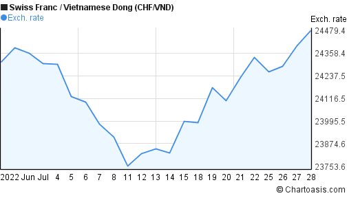 Swiss Franc to Vietnamese Dong (CHF/VND) 1 month forex chart