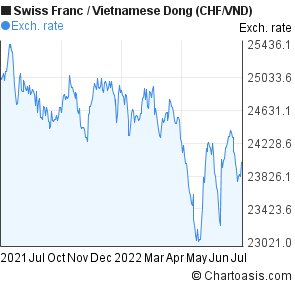 Swiss Franc to Vietnamese Dong (CHF/VND) 1 year forex chart