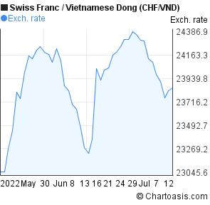 Swiss Franc to Vietnamese Dong (CHF/VND) 2 months forex chart