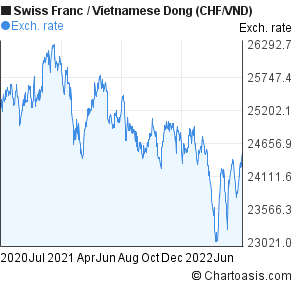 Swiss Franc to Vietnamese Dong (CHF/VND) 2 years forex chart