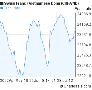 Swiss Franc to Vietnamese Dong (CHF/VND) 3 months forex chart