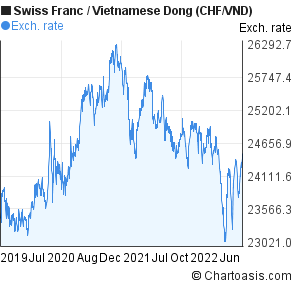Swiss Franc to Vietnamese Dong (CHF/VND) 3 years forex chart