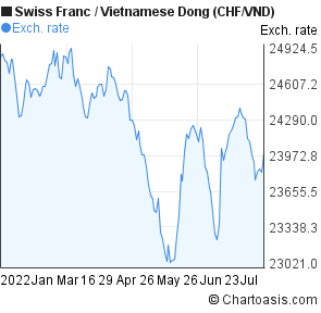 Swiss Franc to Vietnamese Dong (CHF/VND) 6 months forex chart