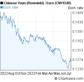 Us dollar to chinese yuan forex