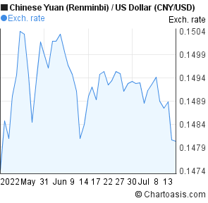 Chinese Yuan (Renminbi) to US Dollar (CNY/USD) 2 months forex chart