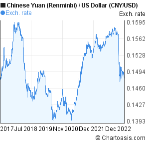 Chinese currency forex