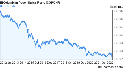Colombian Peso to Swiss Franc (COP/CHF) 10 years forex chart